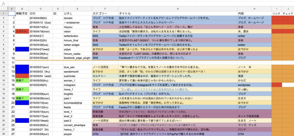 blog 管理シート