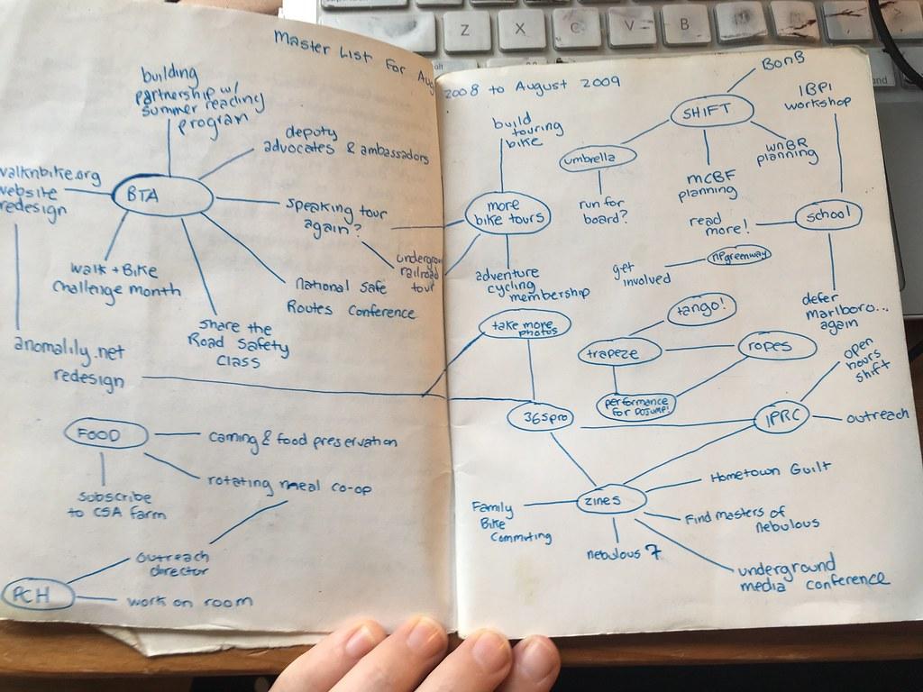 マインドマップをノートに書く